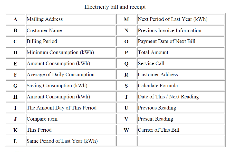 Reading Bill - Household Services - Our Services - Taiwan Power Company