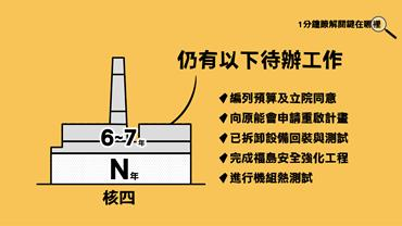 How long does it take to restart Lungmen Power Plant?